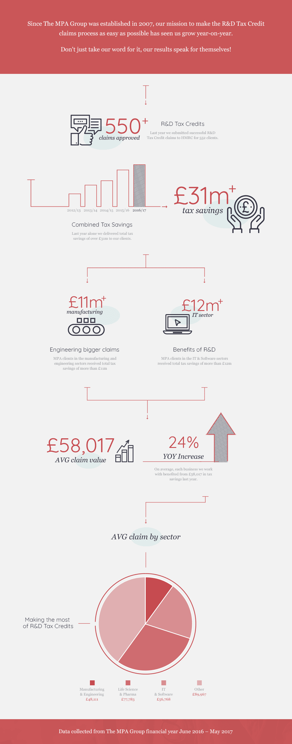 MPA_End_of_Year_Infographic