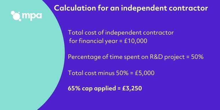 Calculation for an Independent Contractor