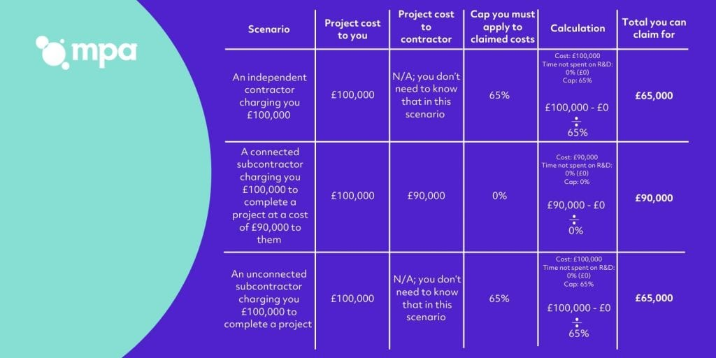 Example calculations for contractor costs in R&D projects