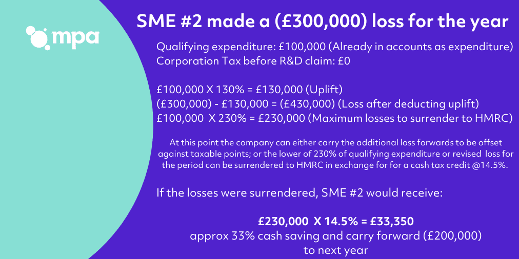 SME 2 Example R&D tax credit calculation