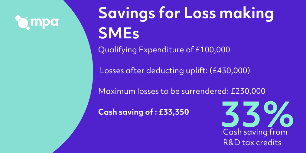 Savings for loss making SMEs