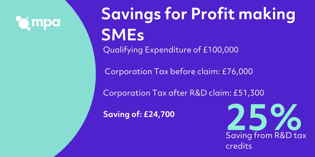 Savings for profit making SMEs
