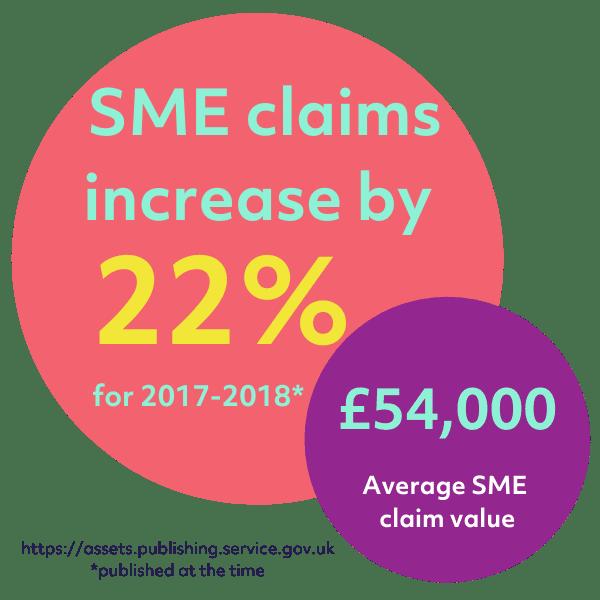 Average SME claim value