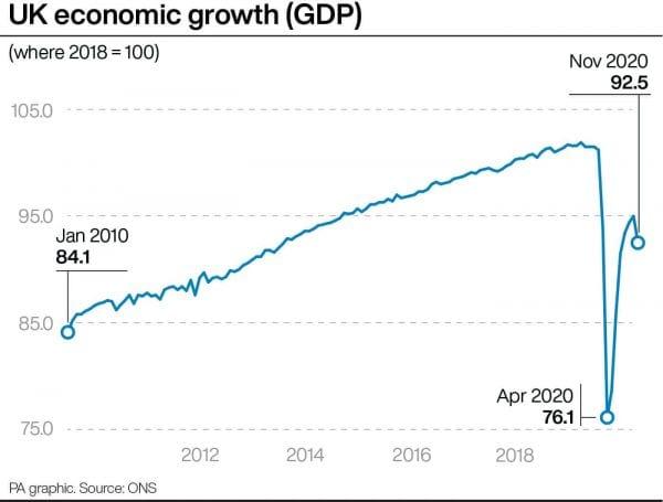 UK economic growth (GDP)