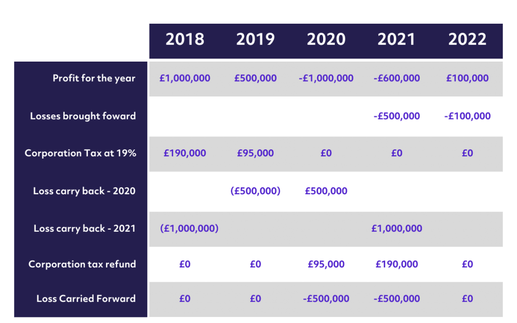 Example: Losses Carried Back Post-April 2021