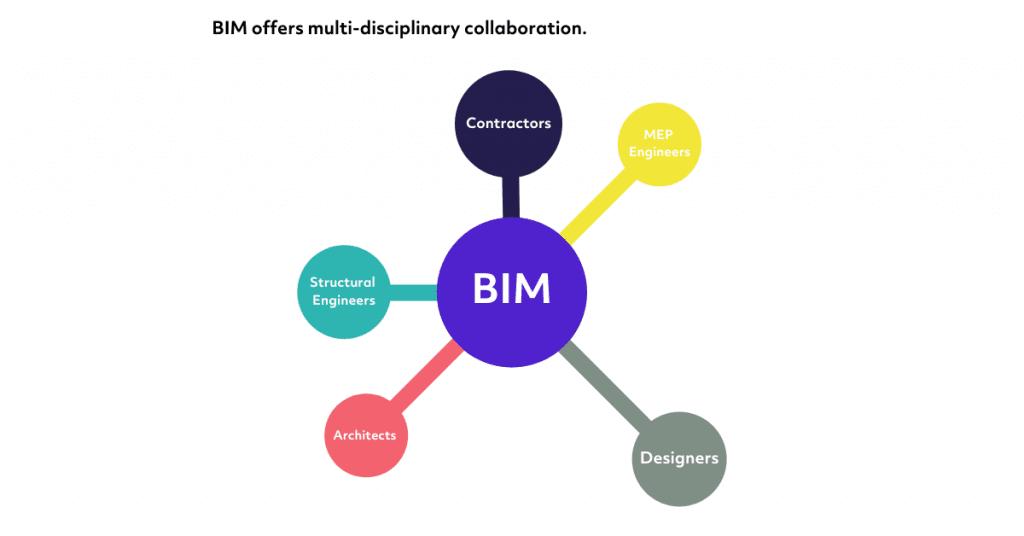 BIM - multi-disciplinary collaboration
