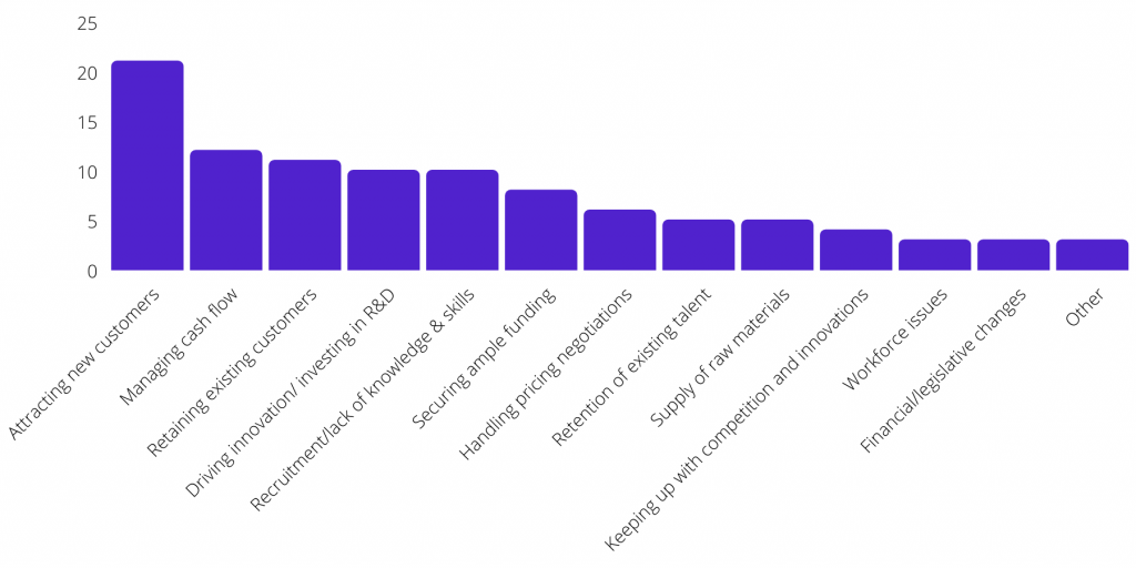 Customer Survey Challenges Graph