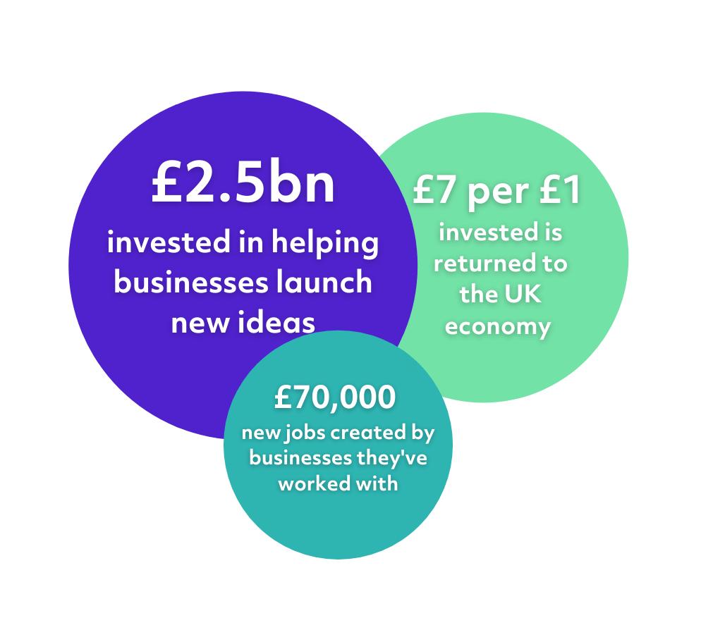 Innovate UK Economic Impact
