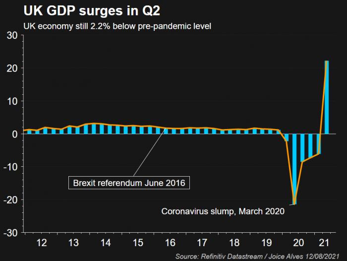 UK GDP surges